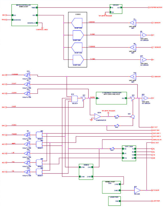 AFM EBox Block Diagram