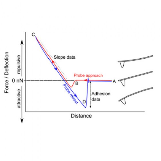 Advanced-Force-Distance