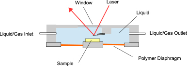 Closed liquid cell for AFM