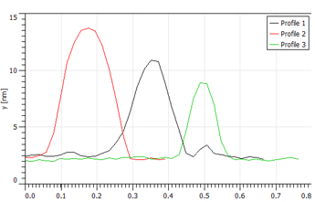 Line profile analysis nanoparticles