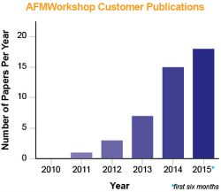 Atomic Force Microscopy Research Publications Chart 2015 pm